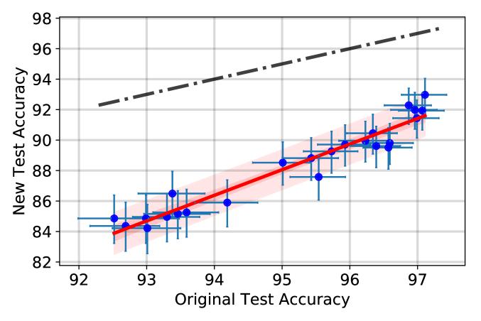 Do CIFAR-10 Classifiers Generalize to CIFAR-10? – arXiv Vanity