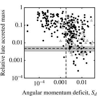 Both sub-panels show the relative late accreted mass for each Earth-like planet as a function of angular momentum deficit