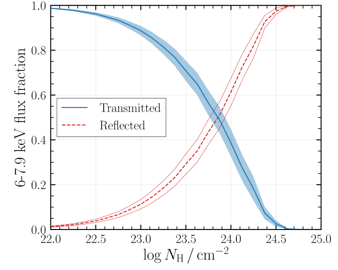 The contribution to the total observed flux in the iron line region (approximated to
