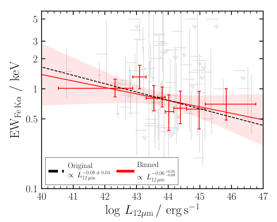The best fit to the binned sample, with a maximum of 9 sources per bin (see the text for details of the binning method used). The red shaded region shows the standard deviation from the mean of our fit, which is fully consistent with the original best fit found for the unbinned data (shown with a black dotted line). This has been renormalised to the same y-intercept as the binned fit to allow an easier comparison between gradients. Background grey points show the source data that was binned.