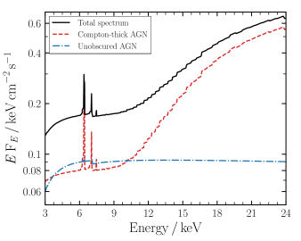 Dual-AGN schematic to explain the lower observed Fe K