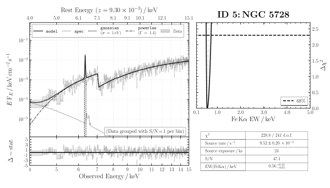 ID 5: NGC 5728