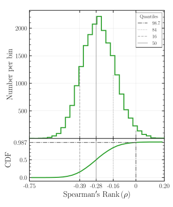 Distribution of Spearman's Rank Correlation Coefficients (