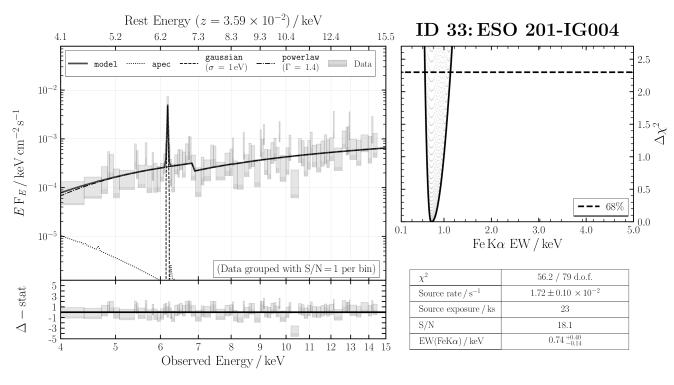 ID 33: ESO 201-IG004