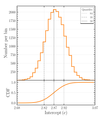 Distribution of linear regression y-intercepts generated from 20,000 iterations of steps (1) - (3) of our fitting procedure, outlined in Section