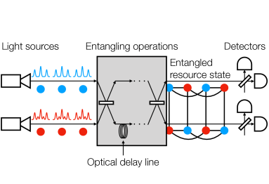 Measurement-based quantum computation (MBQC) through the time-domain multiplexing (TDM) approach. Light sources continuously emit optical modes. Shifting the timing by optical delay lines, we use different time domains of the light from the sources as subsystems (blue and red circles). We generate a resource state for MBQC by entangling these subsystems. Detectors immediately measure the resource state before decoherence. The resource state is independent of what to compute, and the MBQC is conducted by switching between different measurements. In our MBQC protocol, measurements are two types of homodyne detection in the position and momentum quadratures, and entangling operations can be Gaussian operations, while we concentrate the technological challenge of introducing non-Gaussianity on light sources, in the mode of which we encode qubits by means of the Gottesman-Kitaev-Preskill (GKP) code.