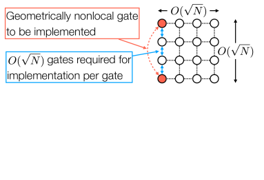 An example of polynomial overhead per implementation of a multiqubit gate on architectures with the constraints of geometrically local interactions, such as superconducting qubits. Suppose that