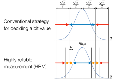 A conventional strategy for deciding a bit value of the outcome of a logical