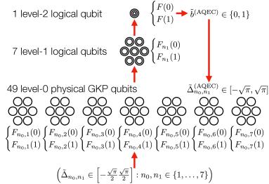 Analog quantum error correction (AQEC) for deciding a bit-value outcome
