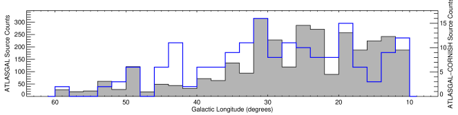 Galactic longitude distribution of ATLASGAL sources (grey filled histogram) and ATLASGAL-CORNISH associated clumps (blue histogram) are presented in the lower panel, while in the upper panel we present the ratio of the two histograms presented in the lower panel. The errors plotted in the upper panel are derived using Poisson statistics. The bin size used is 2°.