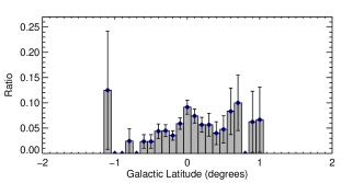 Galactic latitude distribution of ATLASGAL sources (grey filled histogram) and ATLASGAL clumps associated with one or more H