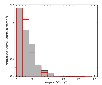 Left panel: Two-dimensional distribution of the angular offsets between the peak of the ATLASGAL dust emission and the matched CORNISH sources. The dashed vertical and horizontal lines indicate the