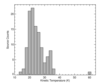Left panel: FWHM line width distribution of the NH