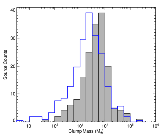 Left panel: The isothermal clump-mass distribution of the H