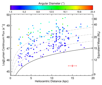 Left panel: Lyman continuum flux as a function of heliocentric distance. The colours correspond to the angular sizes of the H