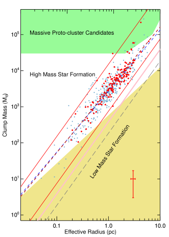 The mass-size relationship of the current H