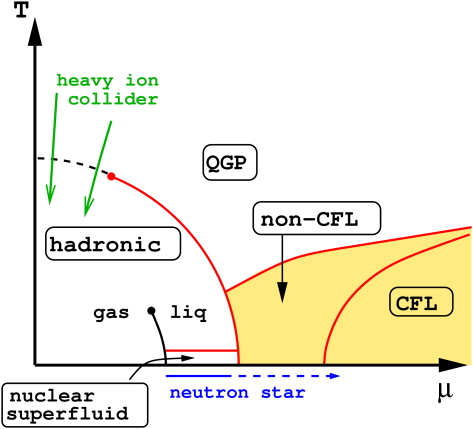 Schematic phase diagram of QCD as a function of temperature