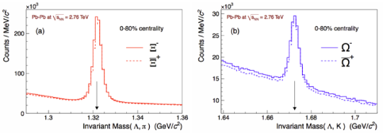 Reconstruction of multi-strange baryons produced in central Pb–Pb collisions with ALICE at the LHC via the invariant mass of their weak decay products (figure taken from