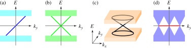 (Color online) Edge and surface states in topological superconductors. (a) Chiral Majorana edge mode. (b) Helical Majorana edge mode. (c) Helical surface Majorana fermion. (d) Flat edge mode.