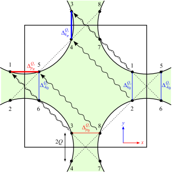 The Fermi surface, Brillouin zone and magnetic Brillouin zone (dashed line). Hot spots are defined as intersections of the FS with magnetic Brillouin zone. The hot spot pairs 1-2 and 3-4 denotes the CDW pairing we consider. They are coupled through the antiferromagnetic exchange interaction peaked at momentum