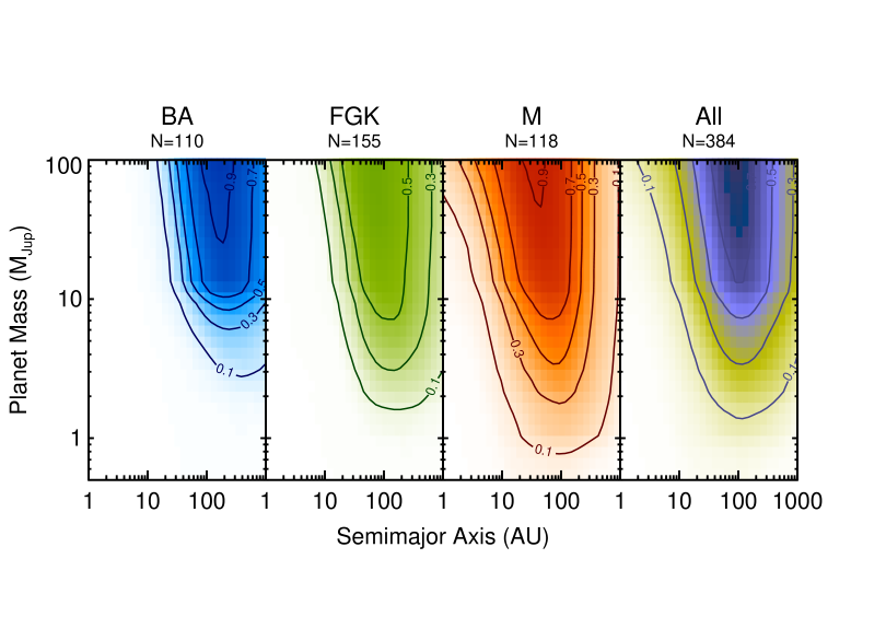 Mean sensitivity maps from a meta-analysis of 384 unique stars with published high-contrast imaging observations. M dwarfs provide the highest sensitivities to lower planet masses in the contrast-limited regime. Altogether, current surveys probe the lowest masses at separations of