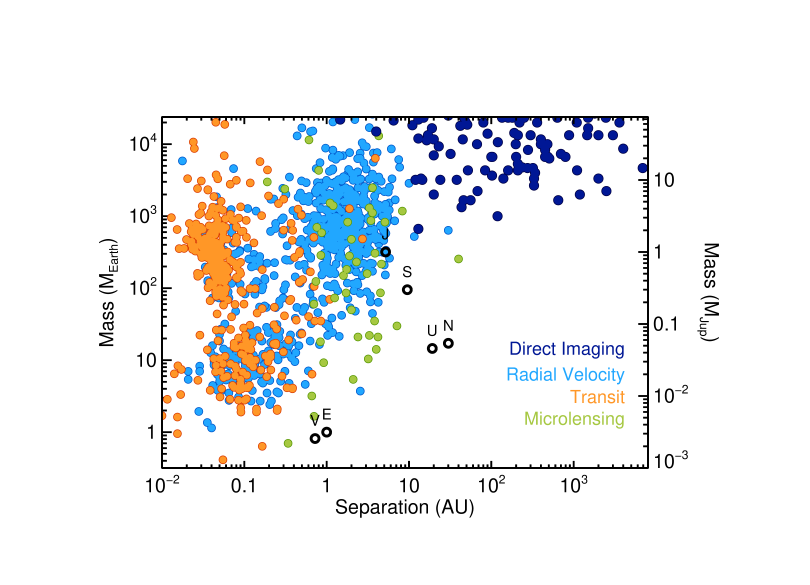 The demographics of exoplanets from direct imaging (dark blue), radial velocity (light blue), transit (orange), and microlensing (green) surveys. Planets detected with radial velocities are minimum masses. It remains unclear whether imaged planets and brown dwarfs represent distinct populations or whether they form a continuous distribution down to the fragmentation limit. Directly imaged substellar companions are compiled from the literature, while planets found with other methods are from exoplanets.eu as of April 2016.
