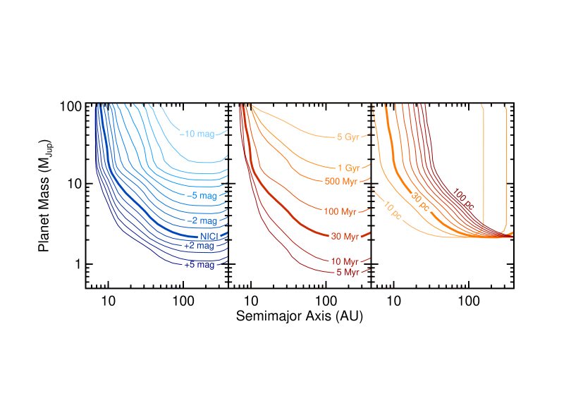 The influence of contrast (left), age (middle), and distance (right) on mass sensitivity to planets. The bold curve in each panel shows the 50% sensitivity contour based on the median NICI contrast from