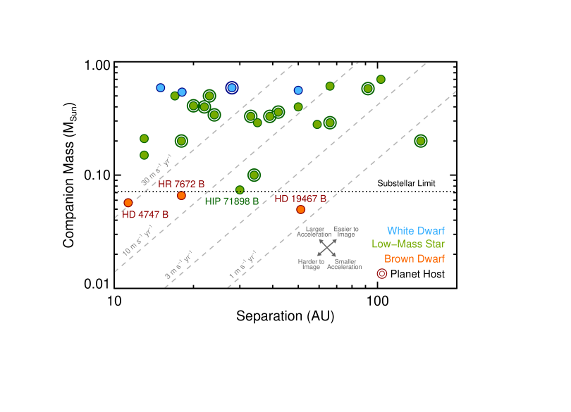 Imaged companions inducing shallow radial velocity trends on their host stars. Blue, orange, and red circles are white dwarf companions, low-mass stellar companions, and substellar companions, respectively. Concentric circles indicate the host star has a planetary system. Only three brown dwarf companions inducing shallow trends have been found: HR7672B (