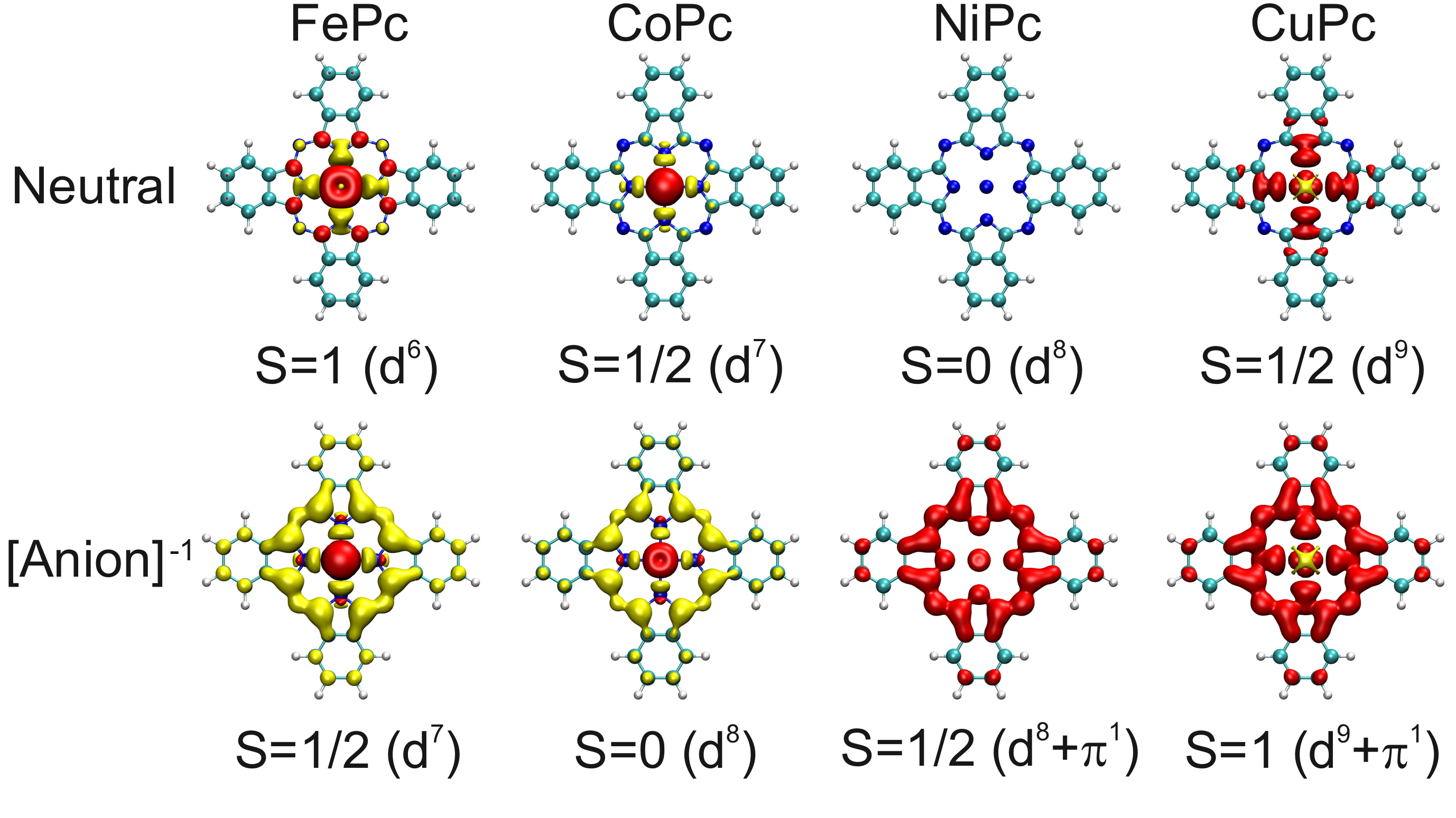 (Color online). Spin density of neutral (top) and anionic (bottom) gas-phase TMPc in
