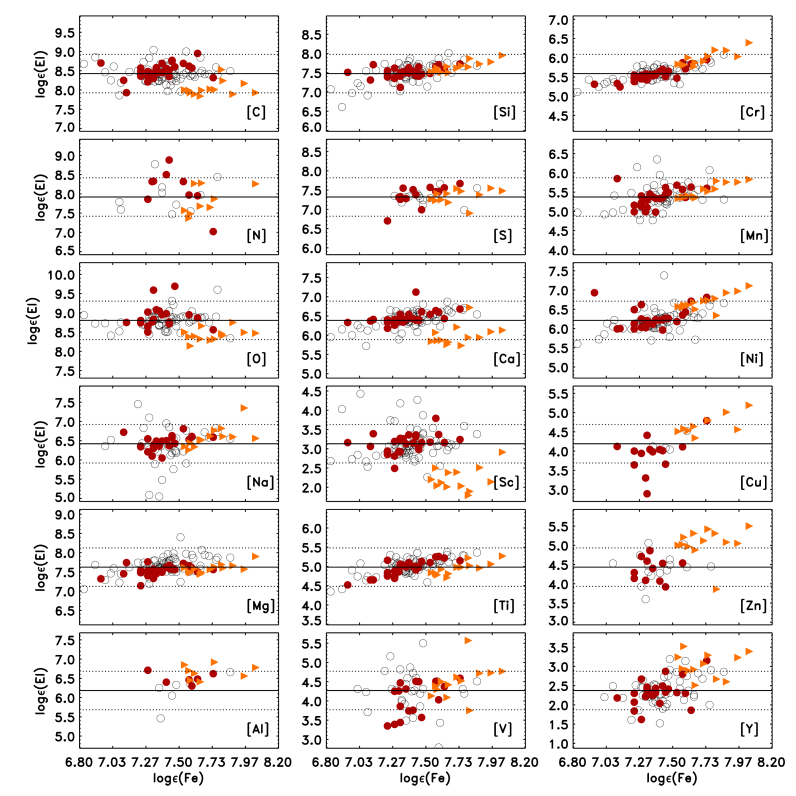 Abundances of different elements as a function of iron abundance for CP stars (triangles), non-CP stars with