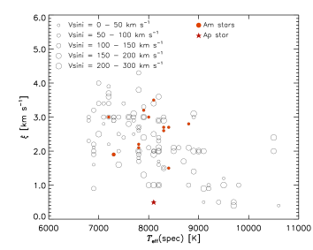 Microturbulent velocities as a function of effective temperature. Non-CP stars are shown as open circles, Am and Ap stars as filled circles and star symbol, respectively. Sizes of symbols for non-peculiar stars depend on rotational velocity, see the legend.