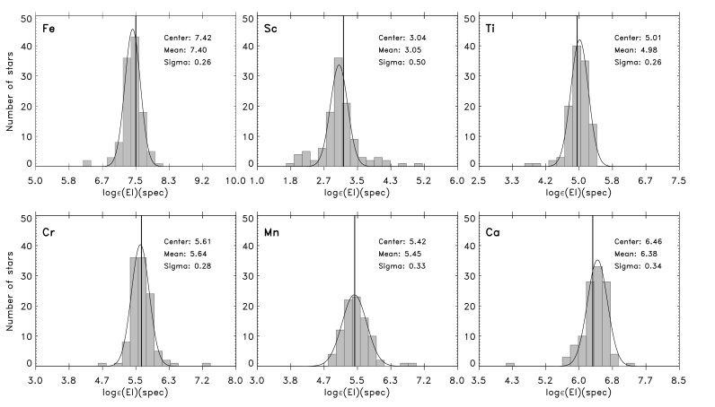 The distributions of the abundances of the elements: Fe, Sc, Ti, Cr, Mn, and Ca in the analysed sample of stars. The solar abundances taken from