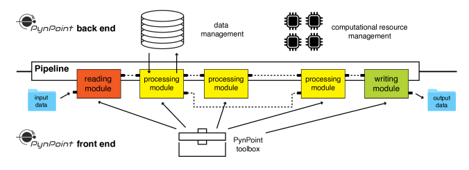 Schematic overview of the software design with the separation of the front-end and back-end functionalities. PynPoint offers a simple front end which can be used to define a sequence of pipeline modules. Management of the data and the computational resources (i.e., multiprocessing and memory usage) is handled by the back-end of PynPoint. Reading, processing, and writing modules are attached to the pipeline and sequentially executed while results are stored in the central database. The architecture allows the user to easily rerun pipeline modules and evaluate the results at various stages of the data reduction.