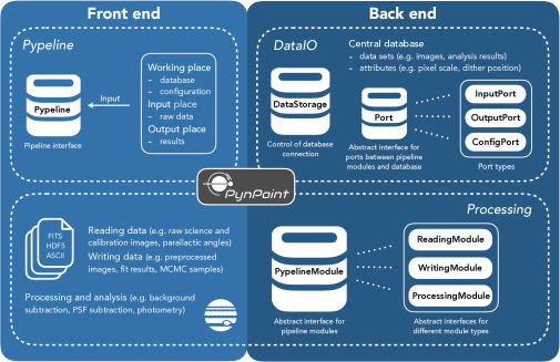 Architecture of the core elements in PynPoint. The front end of the package contains the pipeline interface (