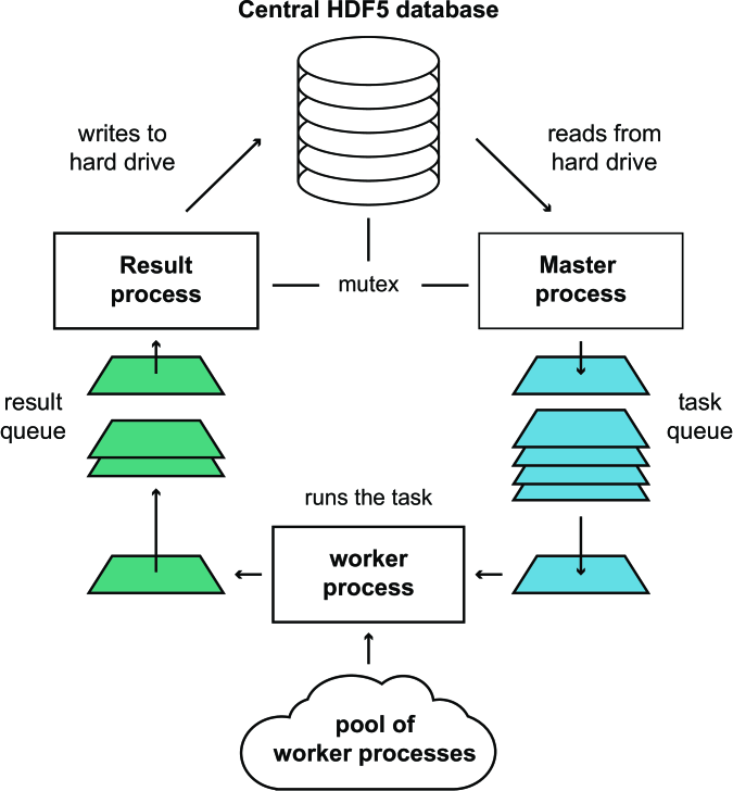 Multiprocessing scheme of PynPoint. The workflow consists of two processes for read and write operations and a pool of worker processes to run the actual algorithm in parallel. In this manner, not only is the computation time reduced but the time required for reading and writing of data can also be hidden during the computations. See main text for details on this so-called master-worker pattern.
