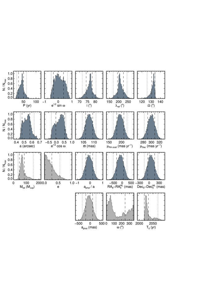 Marginalized posterior distributions for our PT-MCMC analysis of the 0458AB orbit. Dark gray histograms are directly fitted parameters, and light gray histograms are properties computed from the fits.
