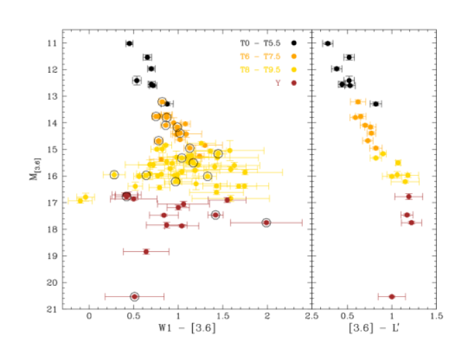Color-magnitude diagrams for the