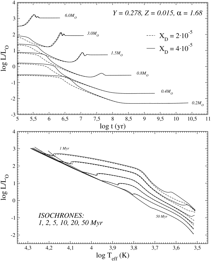 Effects of two different assumptions about the initial deuterium abundance, namely