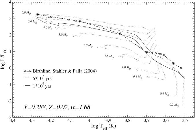 Evolutionary tracks in the mass range 0.2