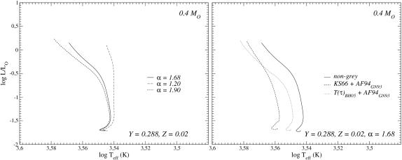 Upper panels: comparisons of 0.4 M