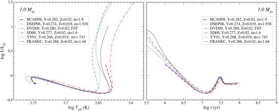 Upper panels: comparisons of 1 M