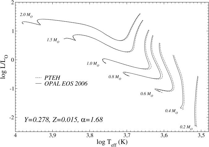 HR diagram for evolutionary tracks in the mass range