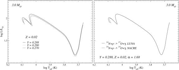 Upper panels: comparisons of 3 M