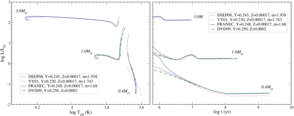 Upper panels: comparisons between DSEP08, YY01, and