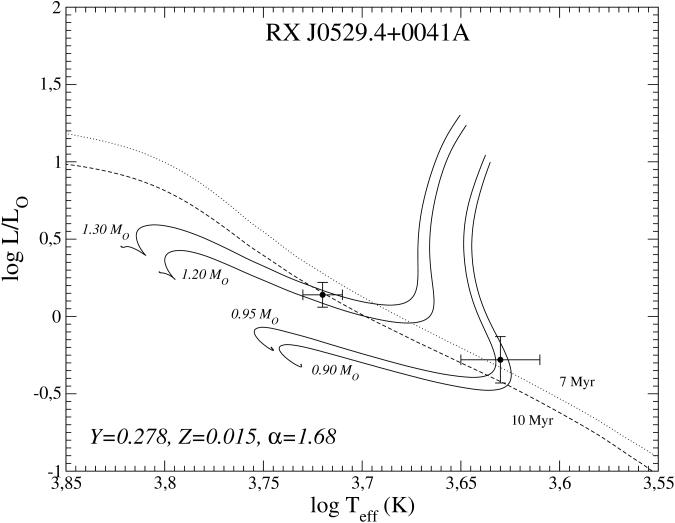 HR diagram of the binary system RX J0529.4+0041A