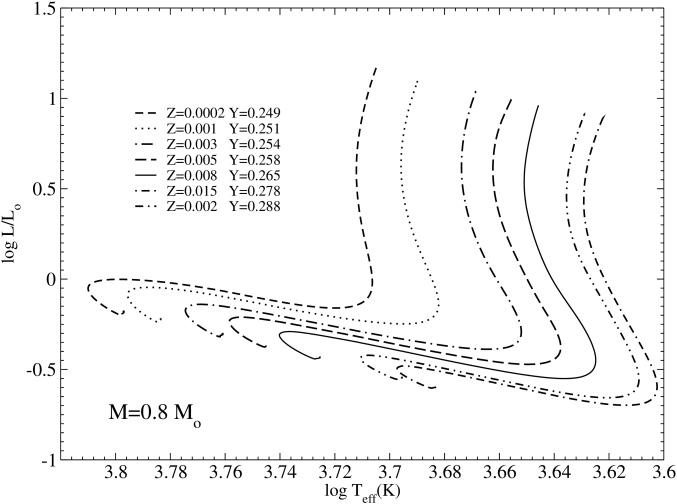 HR diagram with 0.8 M