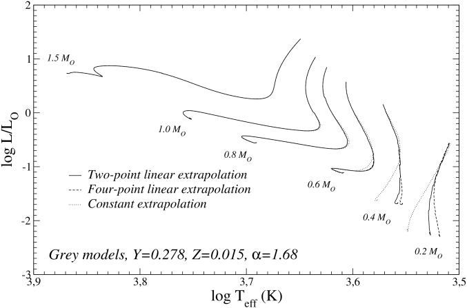 Comparison in the HR diagram of low-mass tracks computed adopting three different methods of opacity extrapolation (see text) in the regions not currently covered by opacity tables (low temperature-high density, see Fig.