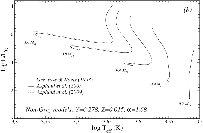 Comparisons between non-grey models computed adopting the GN93, AS05 and AS09 heavy elements mixtures. The upper panel shows the mass range