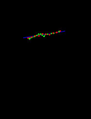 Oxygen abundance plotted versus local density (# Mpc