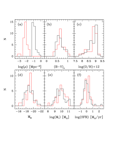 Histograms presenting the properties of the KISSR galaxies located within the Boötes Void (N=33; red histograms), as well as the same properties measured for a comparison sample of KISSR galaxies located in high density regions (N=58; black histograms). The high density comparison sample was chosen to match as closely as possible the redshift range of the void galaxies. The black histograms are all scaled down so that the areas under the red and black histograms are equal. The local density histograms plotted in panel (a) show that the two samples do not overlap in terms of their environment; the mean densities differ by a factor of 16.5. Despite this, the histograms of the other characteristics shown show strong similarities between the low and high density samples.